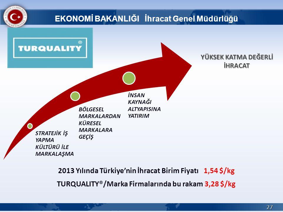 2013 Yılında Türkiye'nin İhracat Birim Fiyatı 1,54 $/kg TURQUALITY®/Marka Firmalarında bu rakam 3,28 $/kg 27 STRATEJİK İŞ YAPMA KÜLTÜRÜ İLE MARKALAŞMA