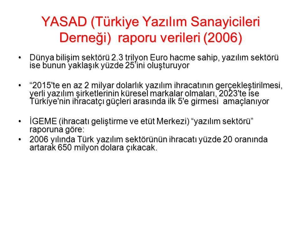 YASAD (Türkiye Yazılım Sanayicileri Derneği) raporu verileri (2006) Dünyadaki yazılım harcaması 2007 yılında 740 milyar doları aşacak.