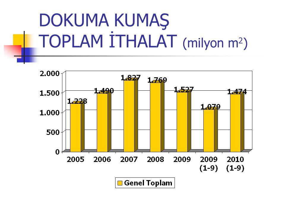 DOKUMA KUMAŞ TOPLAM İTHALAT (milyon m 2 )