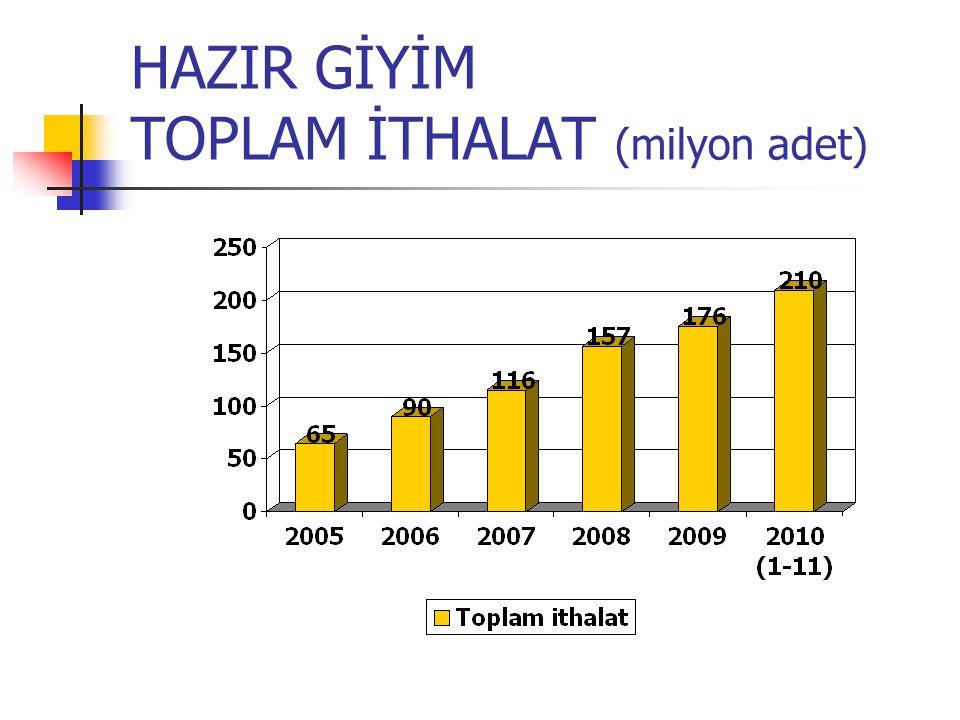 HAZIR GİYİM TOPLAM İTHALAT (milyon adet)