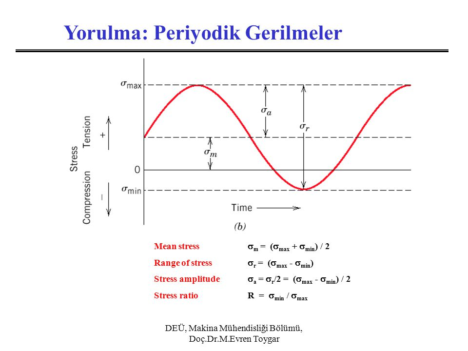 DEÜ, Makina Mühendisliği Bölümü, Doç.Dr.M.Evren Toygar Yorulma: Periyodik Gerilmeler Mean stress  m = (  max +  min ) / 2 Range of stress  r = (  max -  min ) Stress amplitude  a =  r /2 = (  max -  min ) / 2 Stress ratio R =  min /  max