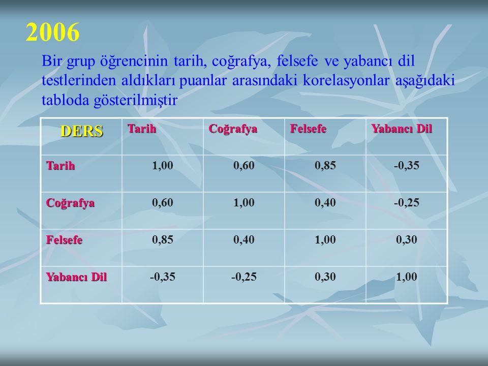 2006 Bir grup öğrencinin tarih, coğrafya, felsefe ve yabancı dil testlerinden aldıkları puanlar arasındaki korelasyonlar aşağıdaki tabloda gösterilmiştir DERSTarihCoğrafyaFelsefe Yabancı Dil Tarih1,000,600,85-0,35 Coğrafya0,601,000,40-0,25 Felsefe0,850,401,000,30 Yabancı Dil -0,35-0,250,301,00