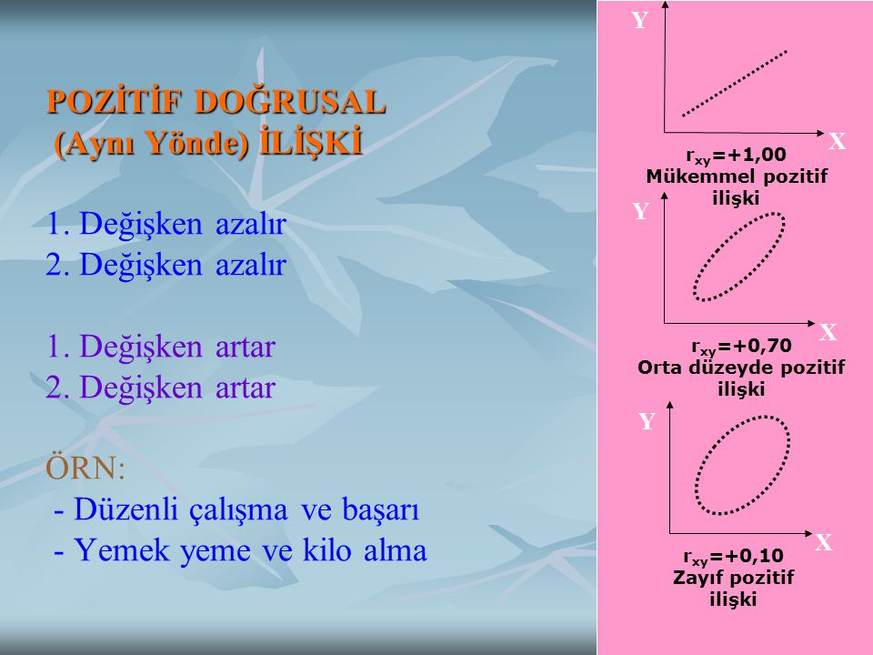 r xy =+1,00 Mükemmel pozitif ilişki X Y r xy =+0,70 Orta düzeyde pozitif ilişki X Y r xy =+0,10 Zayıf pozitif ilişki X Y POZİTİF DOĞRUSAL (Aynı Yönde) İLİŞKİ POZİTİF DOĞRUSAL (Aynı Yönde) İLİŞKİ 1.