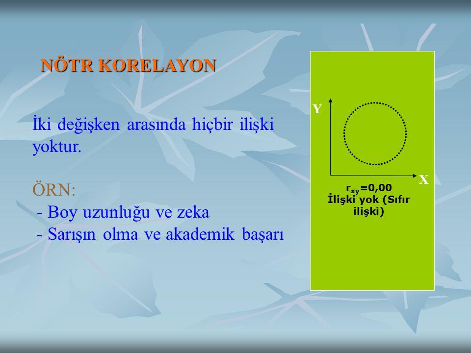 r xy =0,00 İlişki yok (Sıfır ilişki) X Y NÖTR KORELAYON İki değişken arasında hiçbir ilişki yoktur.