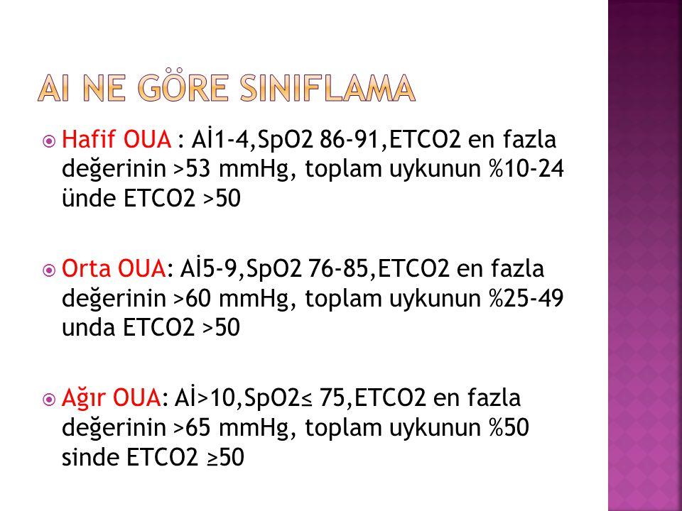  Hafif OUA : Aİ1-4,SpO2 86-91,ETCO2 en fazla değerinin >53 mmHg, toplam uykunun %10-24 ünde ETCO2 >50  Orta OUA: Aİ5-9,SpO2 76-85,ETCO2 en fazla değ