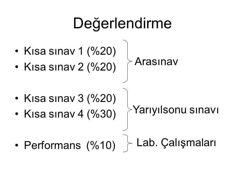 Değerlendirme Kısa sınav 1 (%20) Kısa sınav 2 (%20) Kısa sınav 3 (%20) Kısa sınav 4 (%30) Performans (%10) Arasınav Yarıyılsonu sınavı Lab.