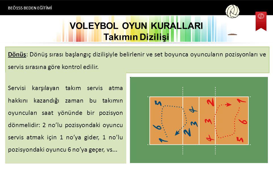 VOLEYBOL OYUN KURALLARI Takımın Dizilişi BEÖ155 BEDEN EĞİTİMİ Dönüş: Dönüş sırası başlangıç dizilişiyle belirlenir ve set boyunca oyuncuların pozisyonları ve servis sırasına göre kontrol edilir.