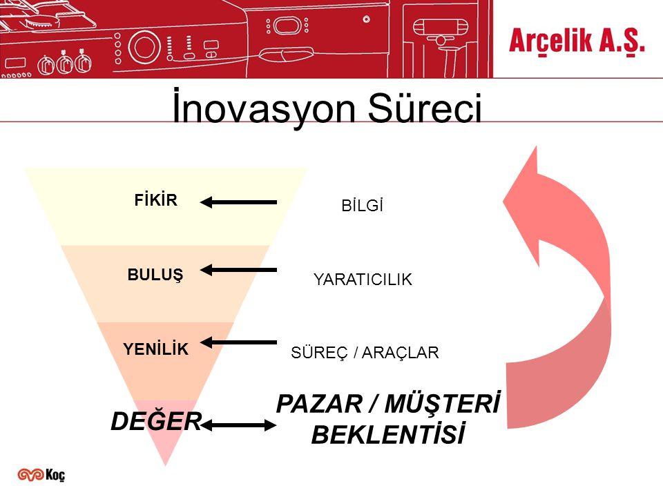 İnovasyon Süreci YARATICILIK PAZAR / MÜŞTERİ BEKLENTİSİ SÜREÇ / ARAÇLAR BİLGİ DEĞER YENİLİK BULUŞ FİKİR