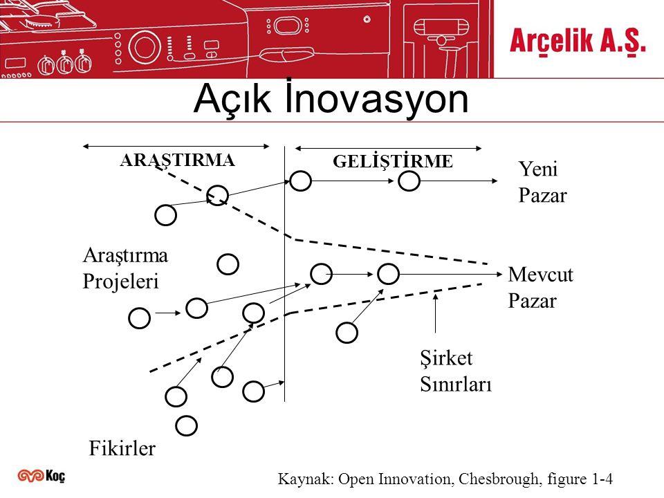 Açık İnovasyon Mevcut Pazar Yeni Pazar Şirket Sınırları Araştırma Projeleri Fikirler ARAŞTIRMA GELİŞTİRME Kaynak: Open Innovation, Chesbrough, figure