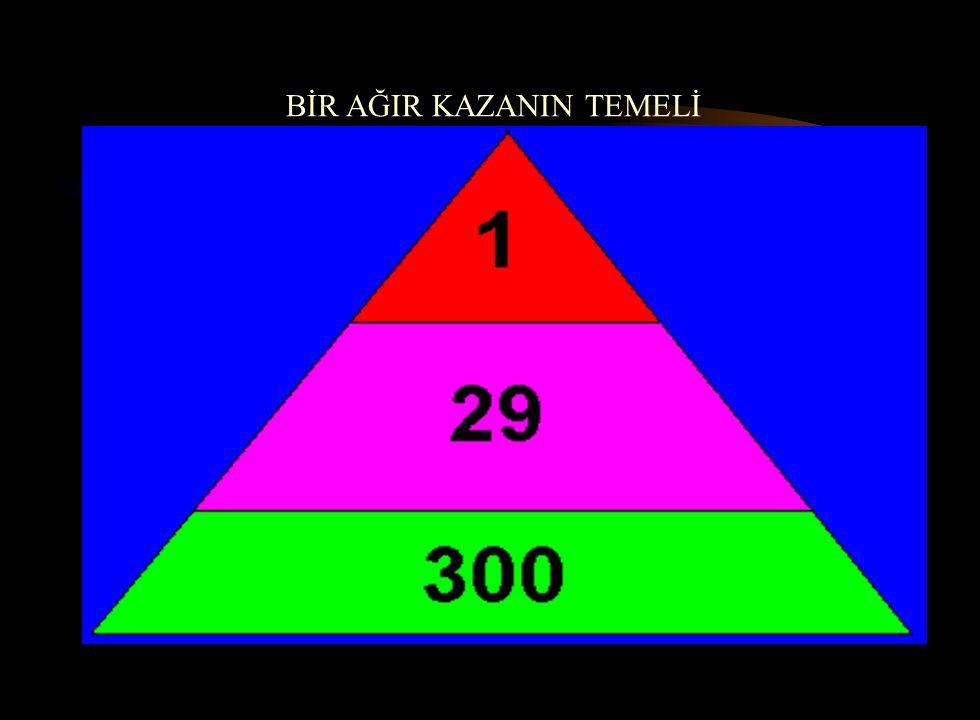 4-AĞIR YARALANMA YADA ÖLÜMLE NETİCELENEN HER KAZANIN TEMELİNDE 29 UZUV KAYIPLI VE 300 YARALANMA MEYDANA GELMEYEN OLAY VARDIR.
