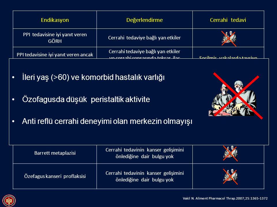 Vakil N. Aliment Pharmacol Thrap.2007;25:1365-1372 EndikasyonDeğerlendirmeCerrahi tedavi PPI tedavisine iyi yanıt veren GÖRH Cerrahi tedaviye bağlı ya