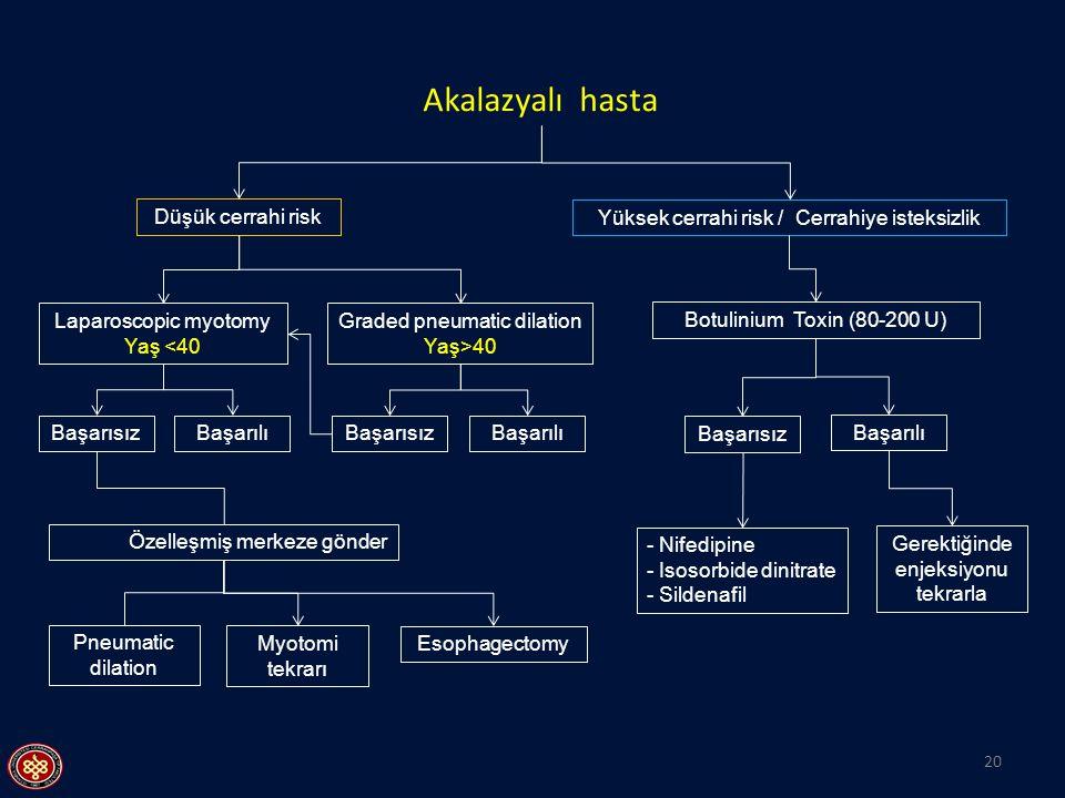 20 Akalazyalı hasta Düşük cerrahi risk Başarısız Laparoscopic myotomy Yaş <40 Başarısız Başarılı Graded pneumatic dilation Yaş>40 Pneumatic dilation Y