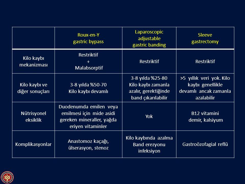 Roux-en-Y gastric bypass Laparoscopic adjustable gastric banding Sleeve gastrectomy Kilo kaybı mekanizması Restriktif + Malabsorptif Restriktif Kilo k
