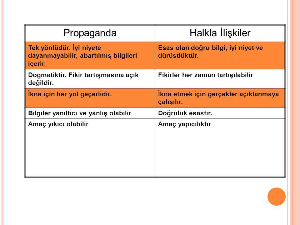 PropagandaHalkla İlişkiler Tek yönlüdür.İyi niyete dayanmayabilir, abartılmış bilgileri içerir.