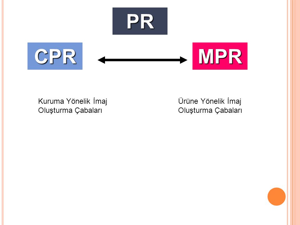 CPRMPR Kuruma Yönelik İmaj Oluşturma Çabaları Ürüne Yönelik İmaj Oluşturma Çabaları PR
