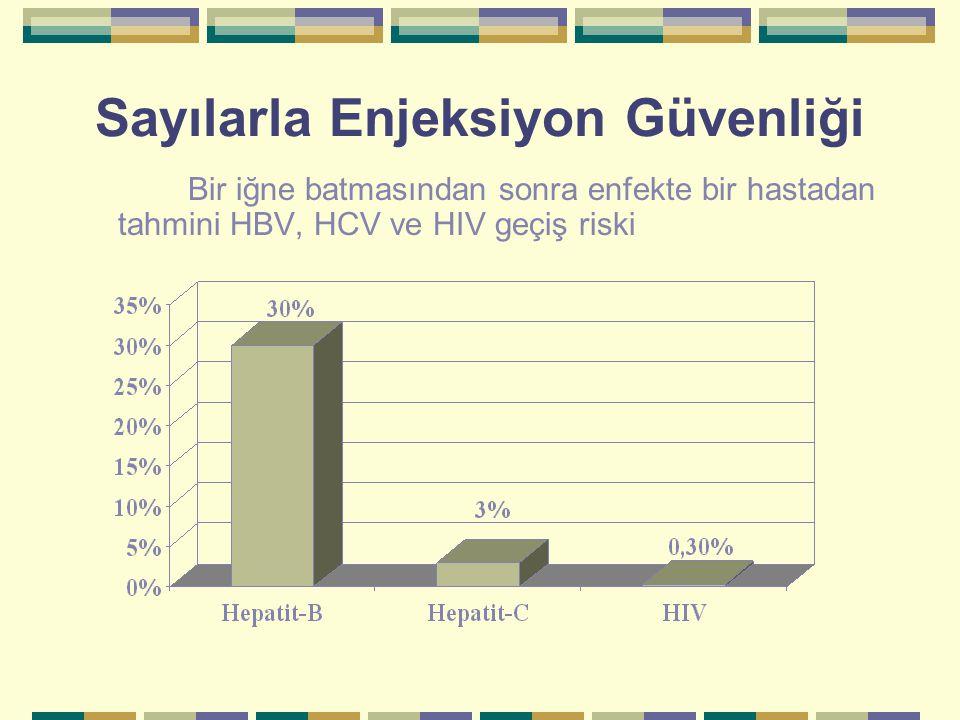 DSÖ Avrupa Bölgesi'nde Enjeksiyon Güvenliği 1998 yılında DSÖ Avrupa Bölgesi'nde yapılan, enjeksiyon yoluyla enfeksiyöz hastalıkların geçişinin araştırıldığı araştırmada 1 : çocuk nüfusun %21'inin, erişkin nüfusun %52'sinin Hepatit B enfeksiyonu riskine maruz kaldığı saptanmıştır.