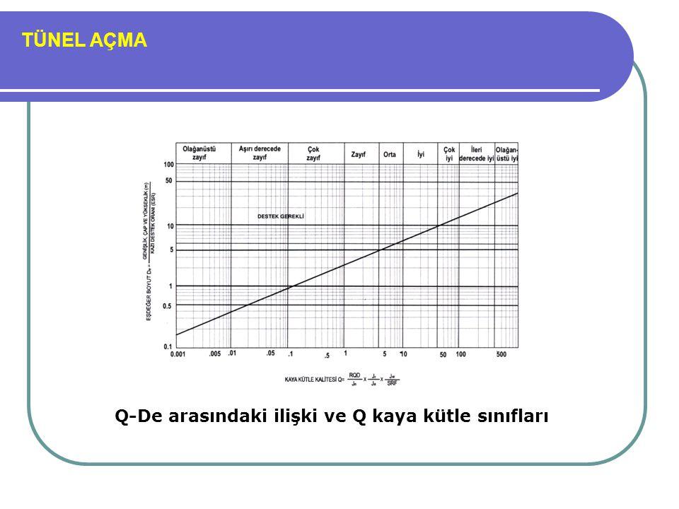 TÜNEL AÇMA Q-De arasındaki ilişki ve Q kaya kütle sınıfları