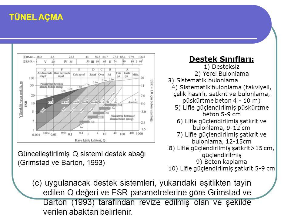 TÜNEL AÇMA Güncelleştirilmiş Q sistemi destek abağı (Grimstad ve Barton, 1993) Destek Sınıfları: 1) Desteksiz 2) Yerel Bulonlama 3) Sistematik bulonla
