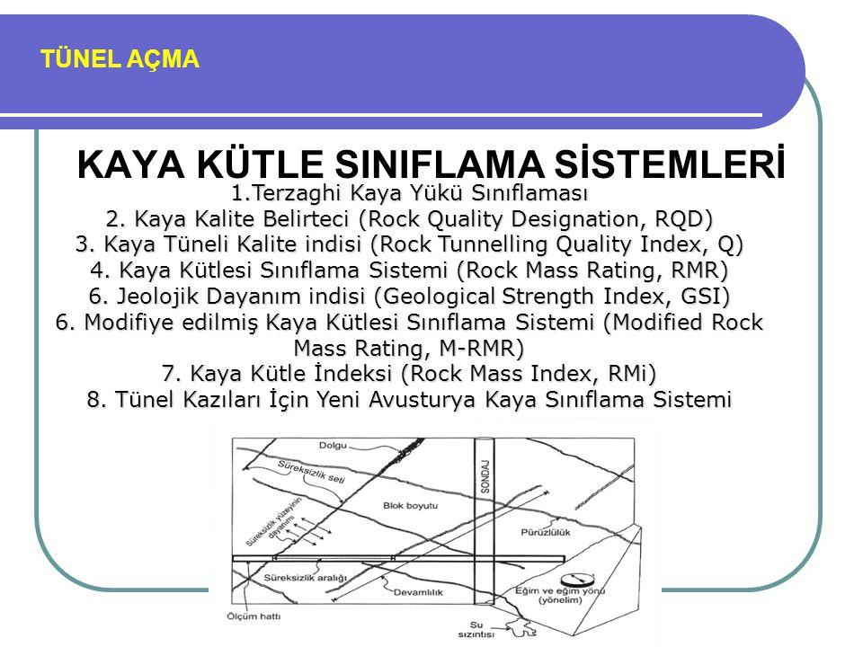 TÜNEL AÇMA 1* Sağlam kayacın dayanımı Nokta y ü k ü dayanım indeksi >100 MPa4-10 MPa2-4 MPa1-2 MPa D ü ş ü k aralıklar i ç in tek eksenli dayanım Tek eksenli sıkışma dayanımı >250 MPa100-250 MPa50-100 MPa25-50 MPa 5-25 MPa 1-5 MPa <1 MPa Puan15127421 0 2* Kaya ç kalite g ö stergesi, RQD %90-%100%75-%90%50-%75%25-%50<%25 Puan20171383 3* S ü reksizlik aralığı >2 m0.6-2m200-600 mm60-200 mm<60mm Puan20151085 4 S ü reksizliklerin durumu Ç ok kaba y ü zeyler S ü rekli değil Ayrılma yok Sert eklem y ü zeyleri Az kaba y ü zeyler Ayrılma <1 mm Sert eklem y ü zeyleri Az kaba y ü zeyler Ayrılma <1 mm Yumuşak eklem y ü zeyleri S ü rt ü nme izli y ü zeyler veya fay dolgusu <5 mm veya 1-5 mm a ç ık eklemler, s ü rekli eklemler Yumuşak fay dolgusu >5mm kalınlıkta veya a ç ık eklemler >5mm devamlı s ü reksizlikler Puan302520100