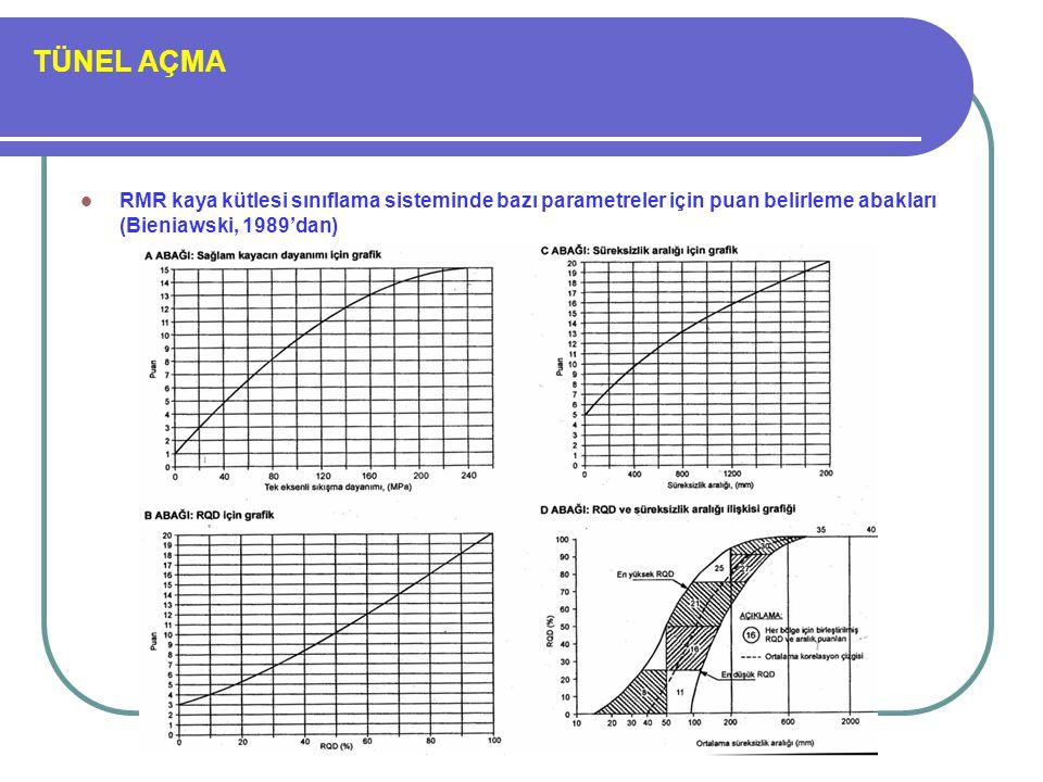 TÜNEL AÇMA RMR kaya kütlesi sınıflama sisteminde bazı parametreler için puan belirleme abakları (Bieniawski, 1989'dan)
