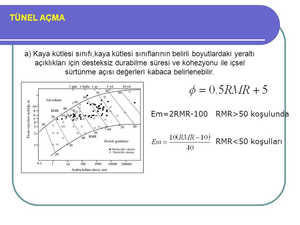 TÜNEL AÇMA a) Kaya kütlesi sınıfı,kaya kütlesi sınıflarının belirli boyutlardaki yeraltı açıklıkları için desteksiz durabilme süresi ve kohezyonu ile