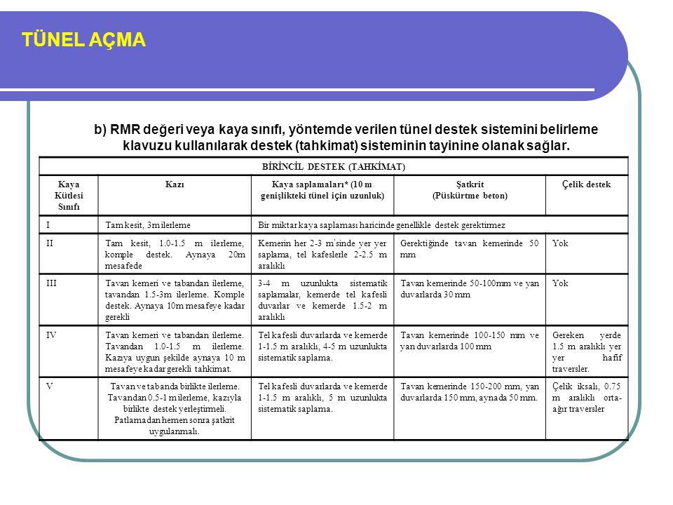 TÜNEL AÇMA b) RMR değeri veya kaya sınıfı, yöntemde verilen tünel destek sistemini belirleme klavuzu kullanılarak destek (tahkimat) sisteminin tayinin