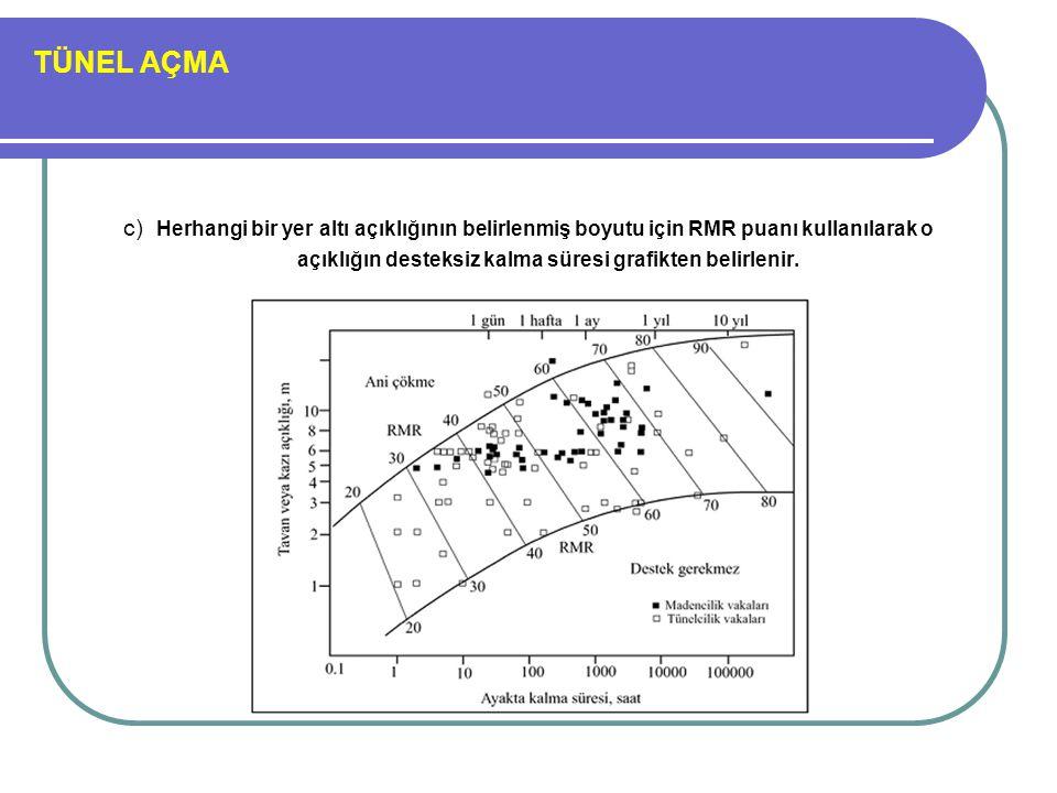 TÜNEL AÇMA c) Herhangi bir yer altı açıklığının belirlenmiş boyutu için RMR puanı kullanılarak o açıklığın desteksiz kalma süresi grafikten belirlenir