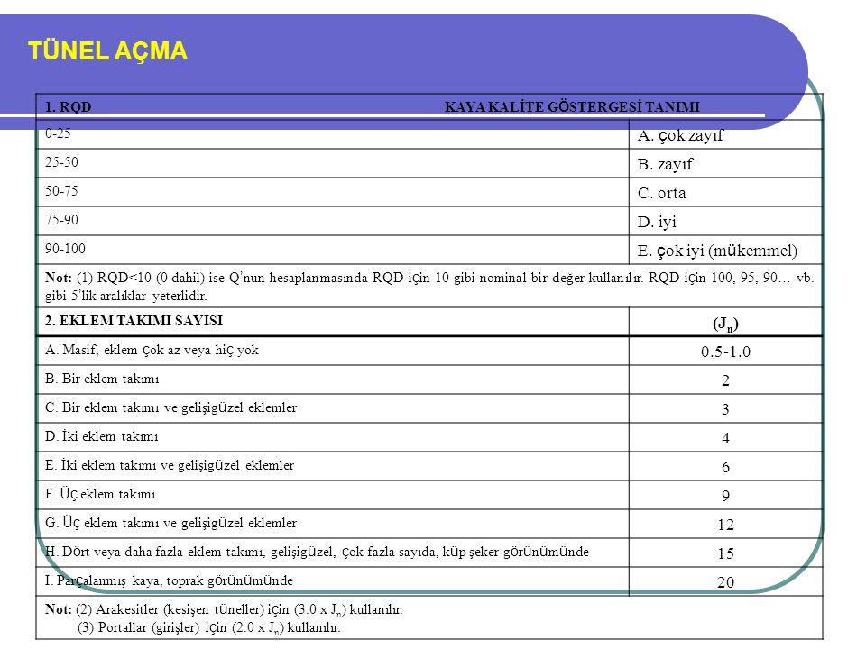 TÜNEL AÇMA Kaya Kütlesi Taşıma Kapasitelerinin RMR' a Göre Belirlenmesi (Mehrotra,1992; Singh ve Goel 1999; Ulusay ve Sönmez, 2007)