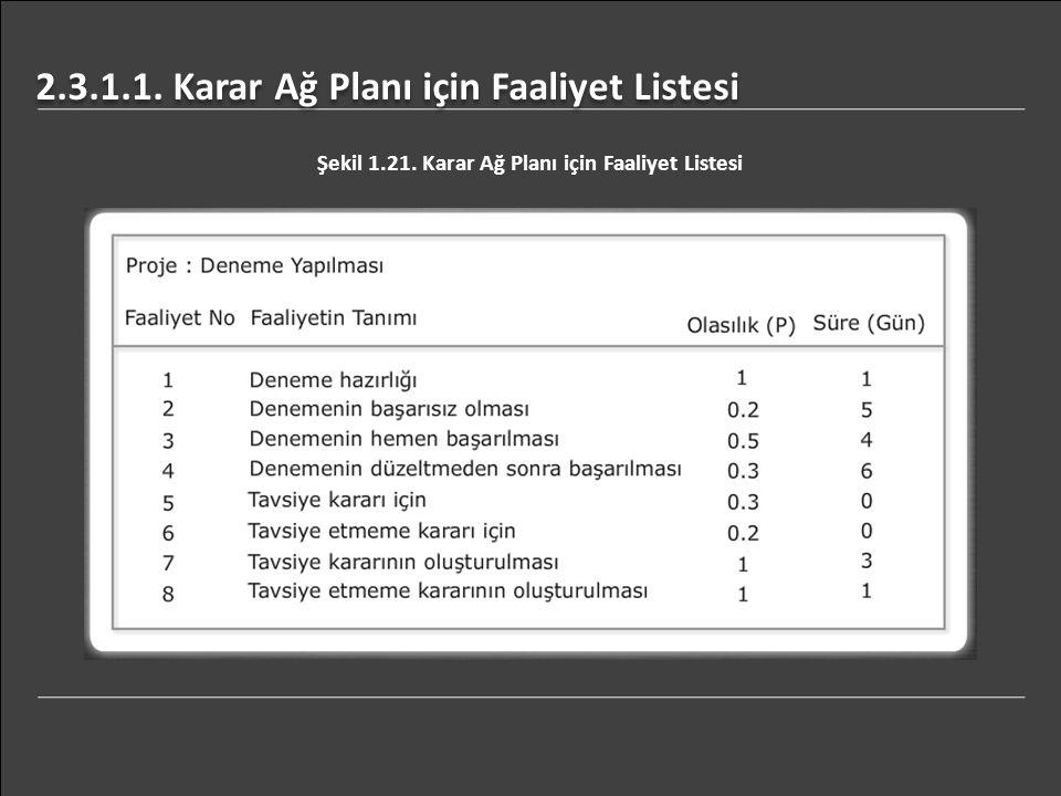 2.3.1.1. Karar Ağ Planı için Faaliyet Listesi Şekil 1.21. Karar Ağ Planı için Faaliyet Listesi