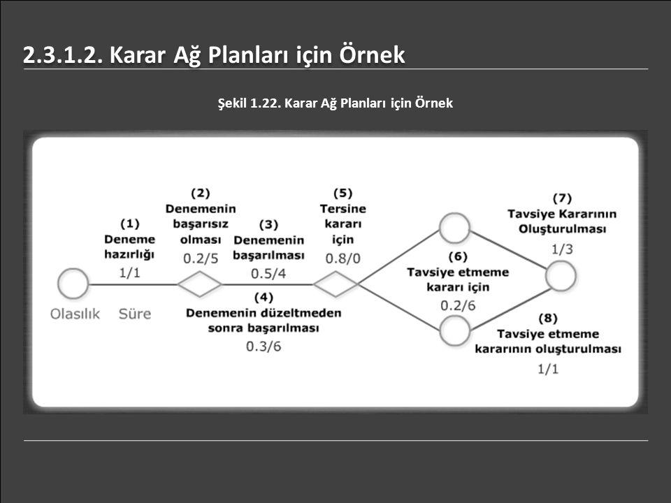 2.3.1.2. Karar Ağ Planları için Örnek Şekil 1.22. Karar Ağ Planları için Örnek