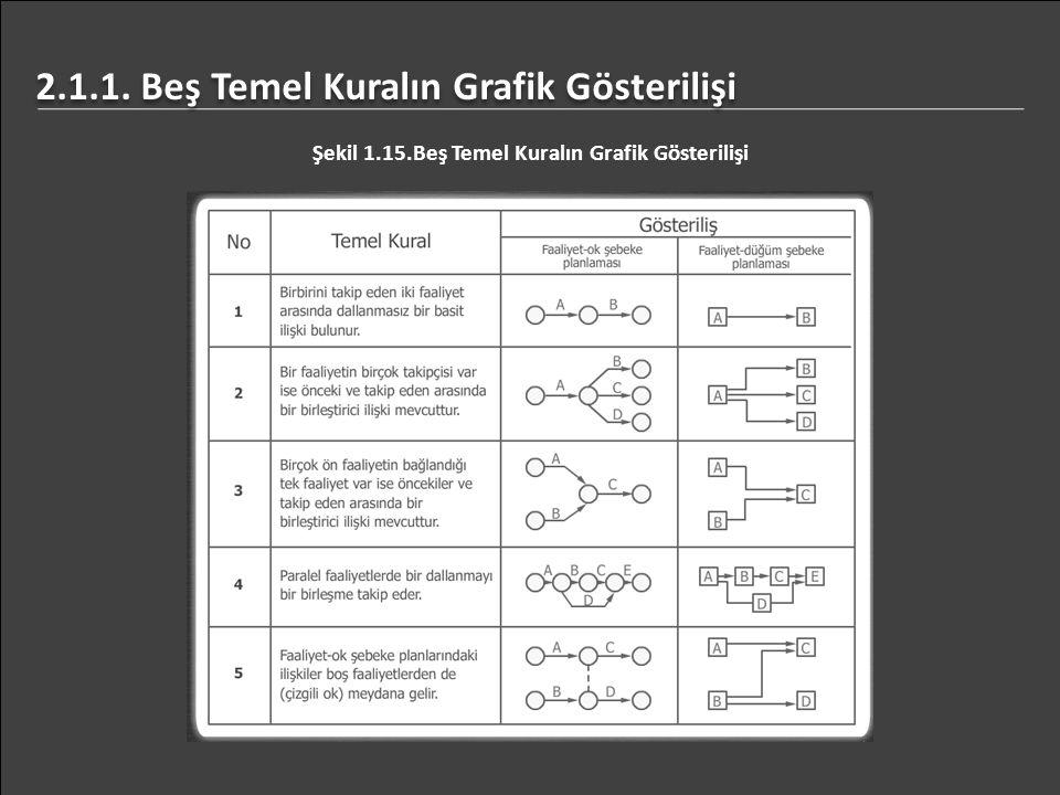 2.1.1. Beş Temel Kuralın Grafik Gösterilişi Şekil 1.15.Beş Temel Kuralın Grafik Gösterilişi