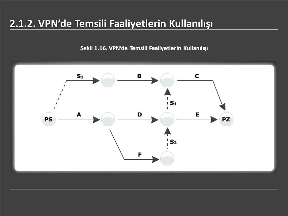 2.1.2. VPN'de Temsili Faaliyetlerin Kullanılışı Şekil 1.16. VPN'de Temsili Faaliyetlerin Kullanılışı