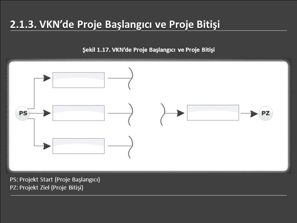 2.1.3. VKN'de Proje Başlangıcı ve Proje Bitişi Şekil 1.17. VKN'de Proje Başlangıcı ve Proje Bitişi PS: Projekt Start (Proje Başlangıcı) PZ: Projekt Zi