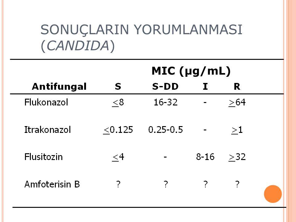 SONUÇLARIN YORUMLANMASI (CANDIDA) MIC (µg/mL)