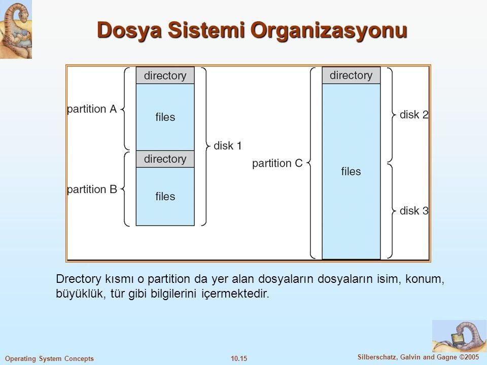 10.15 Silberschatz, Galvin and Gagne ©2005 Operating System Concepts Dosya Sistemi Organizasyonu Drectory kısmı o partition da yer alan dosyaların dos