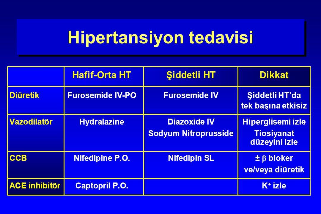 Hipertansiyon tedavisi Hafif-Orta HTŞiddetli HTDikkat DiüretikFurosemide IV-POFurosemide IVŞiddetli HT'da tek başına etkisiz VazodilatörHydralazineDia