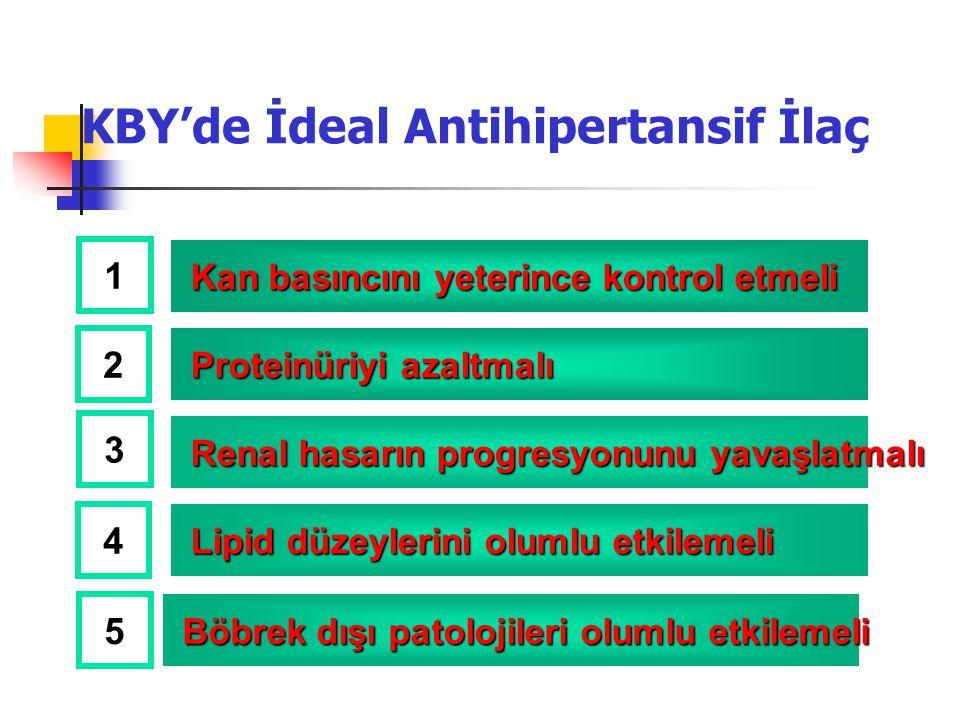 KBY'de İdeal Antihipertansif İlaç Kan basıncını yeterince kontrol etmeli Kan basıncını yeterince kontrol etmeli Proteinüriyi azaltmalı Proteinüriyi az