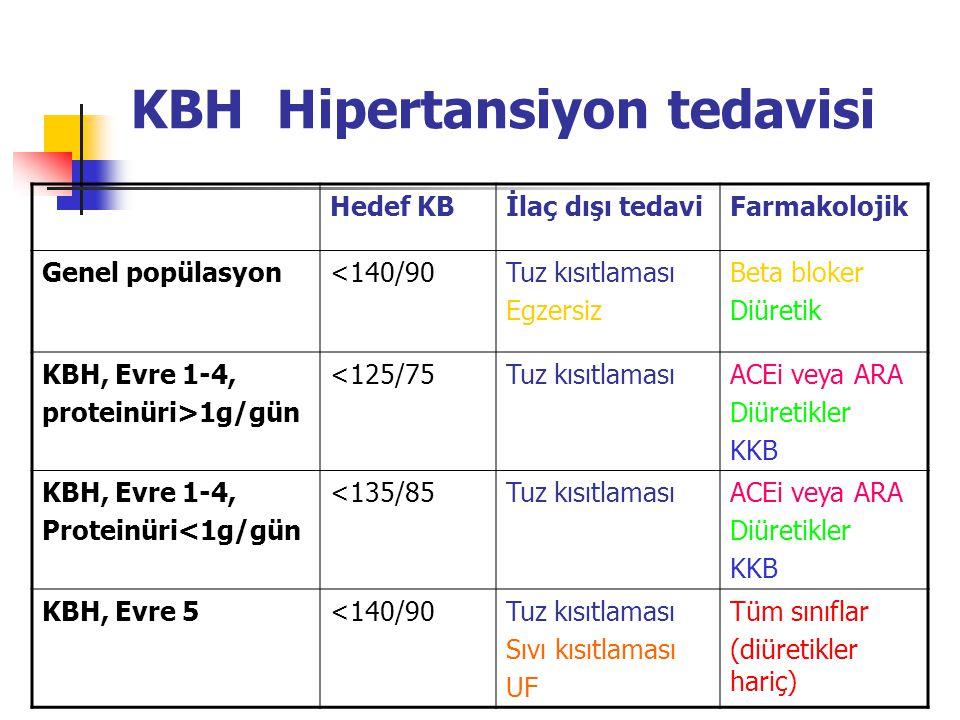 KBH Hipertansiyon tedavisi Hedef KBİlaç dışı tedaviFarmakolojik Genel popülasyon<140/90Tuz kısıtlaması Egzersiz Beta bloker Diüretik KBH, Evre 1-4, pr