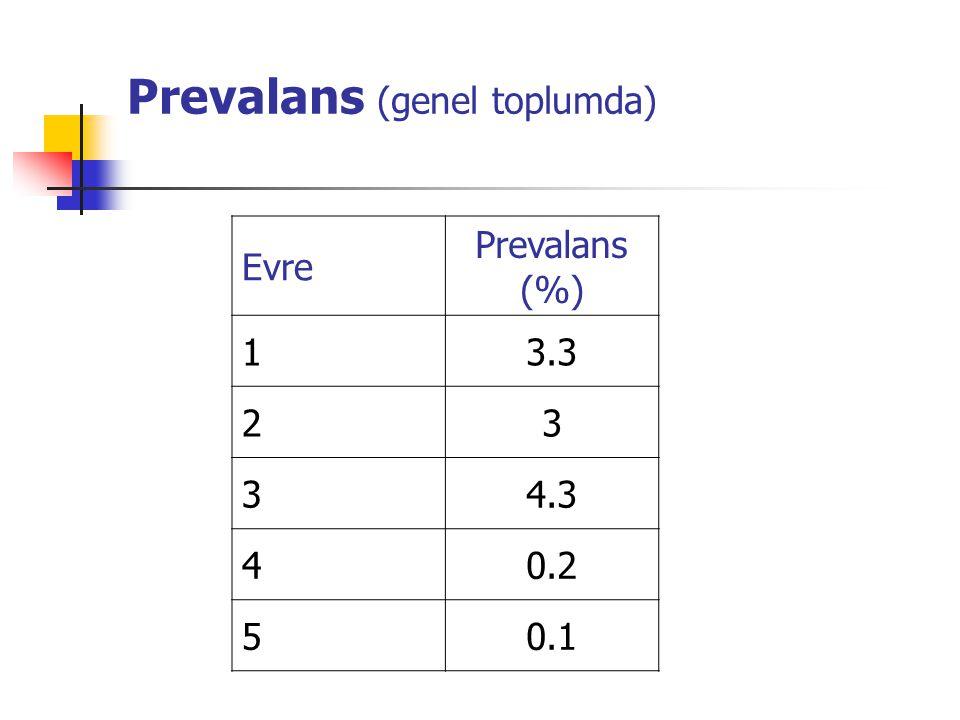 Prevalans (genel toplumda) Evre Prevalans (%) 13.3 23 34.3 40.2 50.1