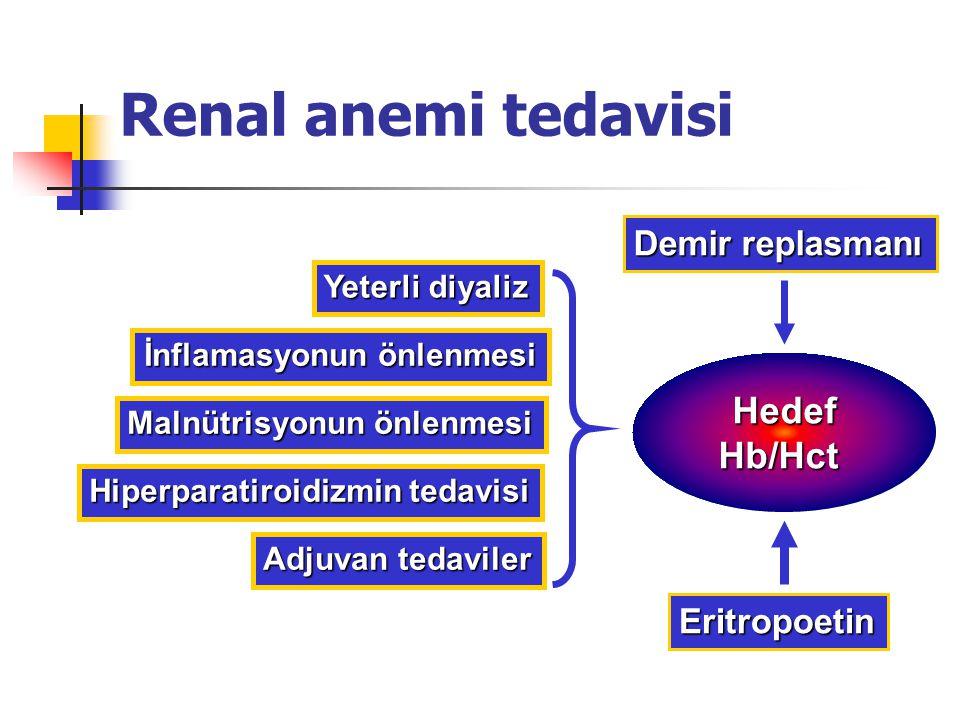 Renal anemi tedavisi Yeterli diyaliz Malnütrisyonun önlenmesi İnflamasyonun önlenmesi Hiperparatiroidizmin tedavisi Demir replasmanı HedefHb/Hct Eritr