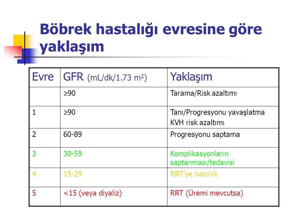 Böbrek hastalığı evresine göre yaklaşım EvreGFR (mL/dk/1.73 m 2 ) Yaklaşım  90 Tarama/Risk azaltımı 1  90 Tanı/Progresyonu yavaşlatma KVH risk azalt