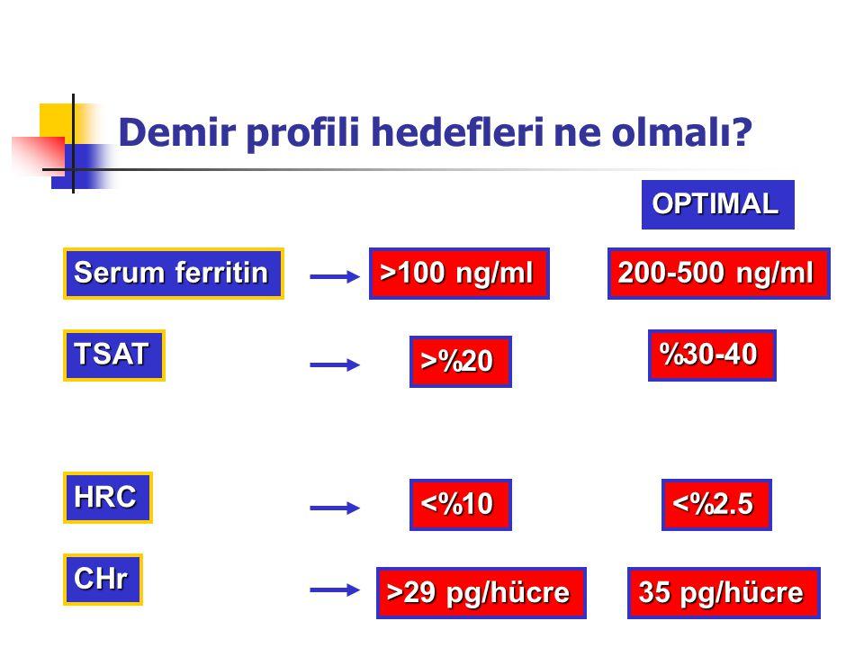 Demir profili hedefleri ne olmalı? TSAT Serum ferritin >%20 >100 ng/ml %30-40 200-500 ng/ml HRC <%10 OPTIMAL CHr >29 pg/hücre 35 pg/hücre <%2.5