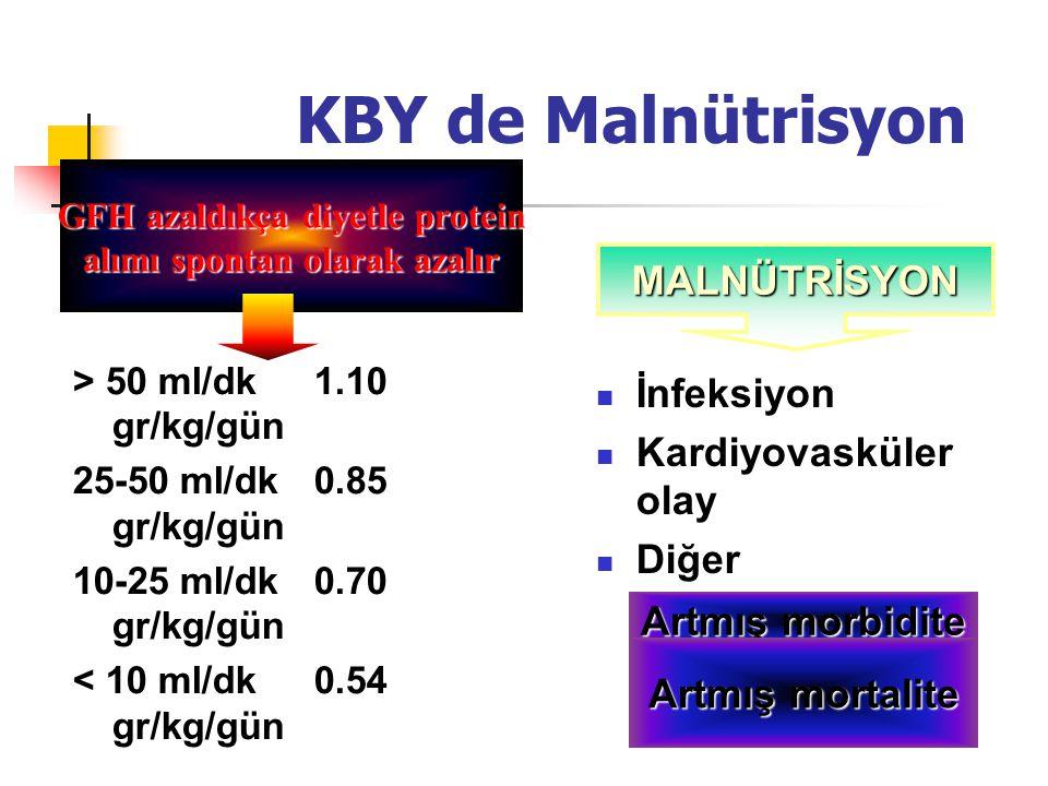 KBY de Malnütrisyon > 50 ml/dk 1.10 gr/kg/gün 25-50 ml/dk 0.85 gr/kg/gün 10-25 ml/dk 0.70 gr/kg/gün < 10 ml/dk 0.54 gr/kg/gün İnfeksiyon Kardiyovaskül