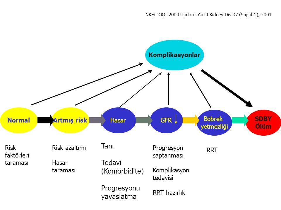 Malnütrisyon Göstergeleri İştahsızlık Vücut ağırlığının sürekli azalması Vücut ağırlığının idealin % 80'inin altına inmesi Antropometrik ölçümlerde azalma Gelişme geriliği İnfeksiyonlara eğilimin artması Diyetle protein alımının 0.8 gr/kg/gün'ün altına inmesi Albümin < 3.5 gr/dl Kolesterol < 150 mg/dl Transferrin < 150 mg/dl Prealbümin < 30 mg/dl IGF-1 < 300 μg/L C ve Ig düzeylerinde azalma Gecikmiş hipersensitivite reaksiyonunda azalma