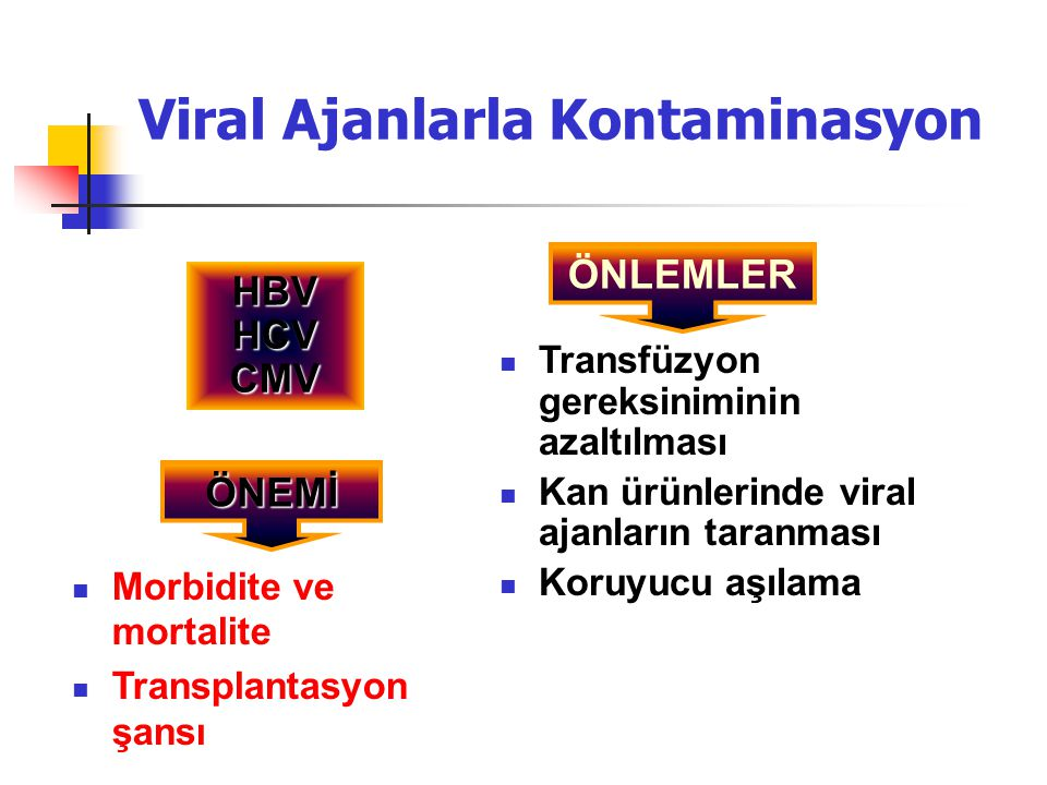 Viral Ajanlarla Kontaminasyon Morbidite ve mortalite Transplantasyon şansı Transfüzyon gereksiniminin azaltılması Kan ürünlerinde viral ajanların tara