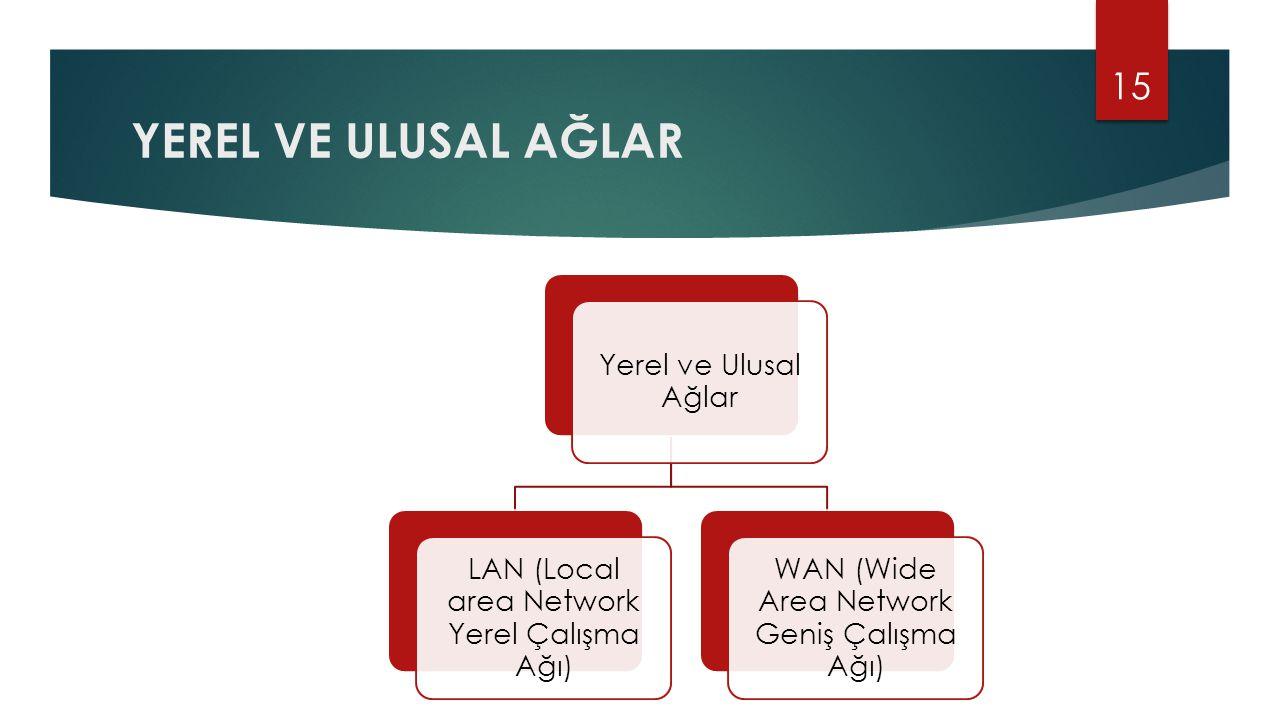 YEREL VE ULUSAL AĞLAR 15 Yerel ve Ulusal Ağlar LAN (Local area Network Yerel Çalışma Ağı) WAN (Wide Area Network Geniş Çalışma Ağı)