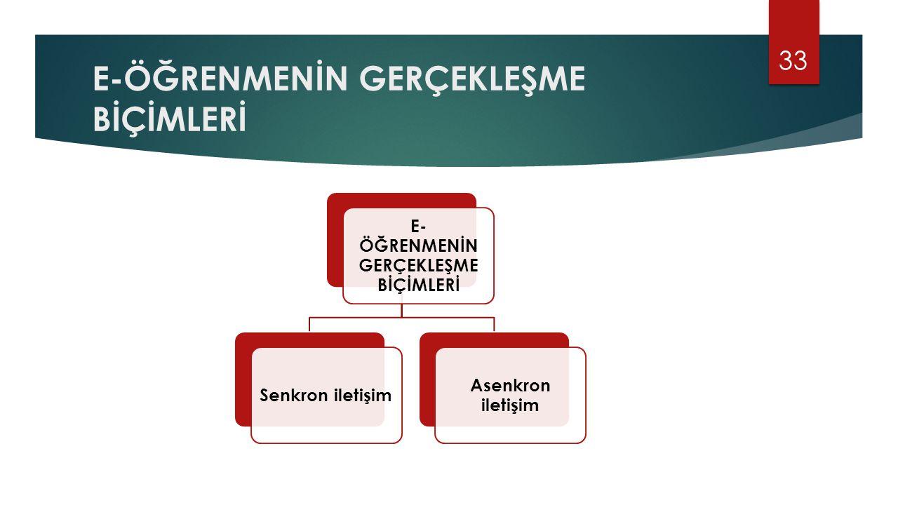 E-ÖĞRENMENİN GERÇEKLEŞME BİÇİMLERİ Senkron iletişim Asenkron iletişim 33