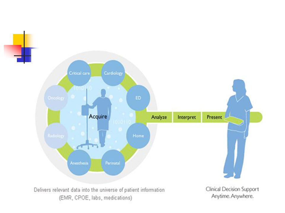 Temel klinik bilgi sistemleri İSTEK BİLGİ PLAN İLETİŞİM EŞGÜDÜM DESTEK Eczane Bilgi Sistemi Lab.