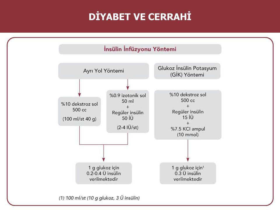 GİK Solüsyonunda İnsülin: Glukoz Oranı DİYABET VE CERRAHİ Durum İnsülin/glukoz (1g) %10 dekstroz 500cc'ye eklenecek insülin miktarı Normal kilolu0.30(15 Ü) Obez0.4-0.6(20-30 Ü) Karaciğer hastalıkları0.5-0.6(20-30 Ü) Major enfeksiyon/Sepsis0.6-0.8(30-40 Ü) Steroid tedavisi0.5-0.8(20-40 Ü) Kardiyopulmoner sorunlar0.8-1.2(40-60 Ü)