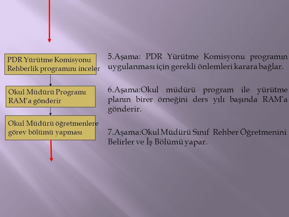 5.Aşama: PDR Yürütme Komisyonu programın uygulanması için gerekli önlemleri karara bağlar. 6.Aşama:Okul müdürü program ile yürütme planın birer örneği